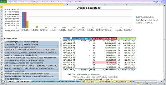 orçamento2014_orçadoXexecutado