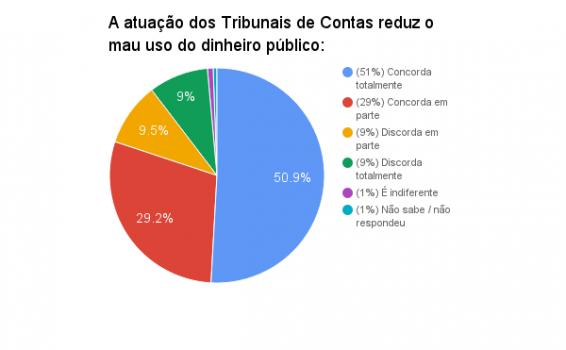 pesquisa-ibope-tcs-recursos-publicos