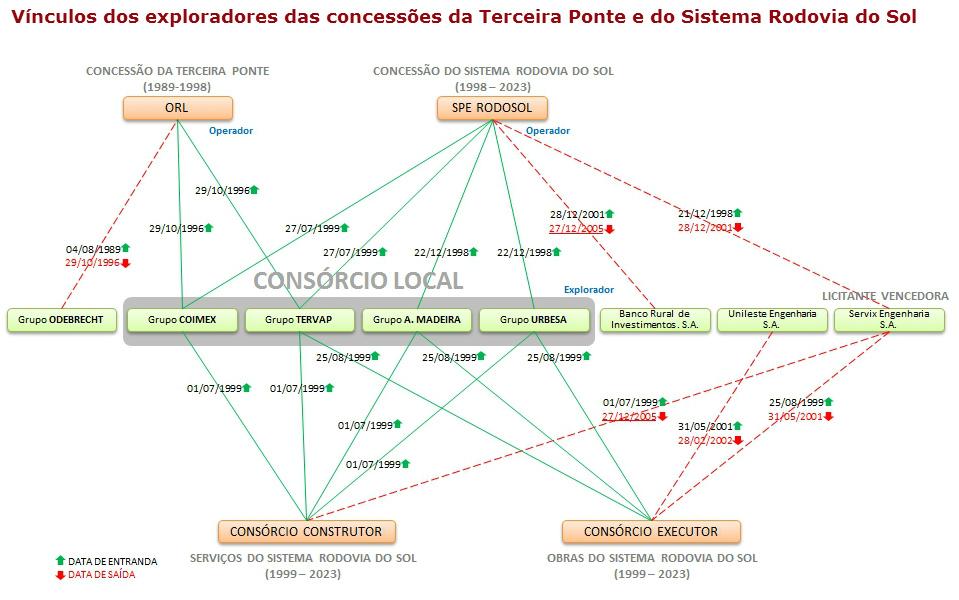 info2-vinculos-exploradores-concessoes-terceiraponte-sistemarodosol