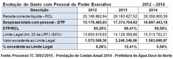 tabela-de-gastos-com-pessoal-pca2014-prefeitura-agua-doce-do-norte