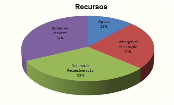 grafico-recursos-2016